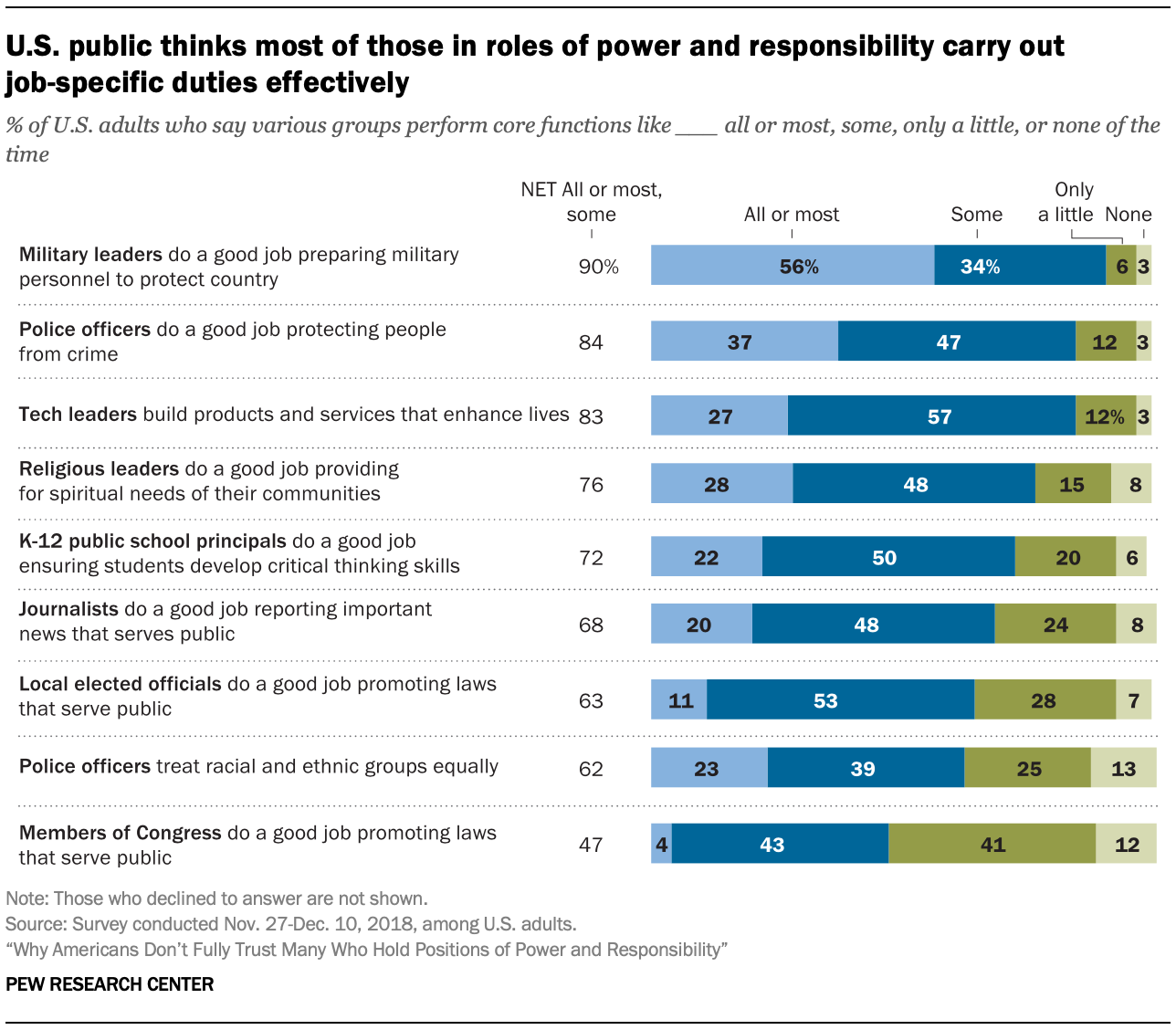 U.S. public thinks most of those in roles of power and responsibility carry out job-specific duties effectively