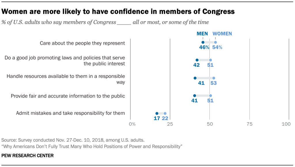 Women are more likely to have confidence in members of Congress