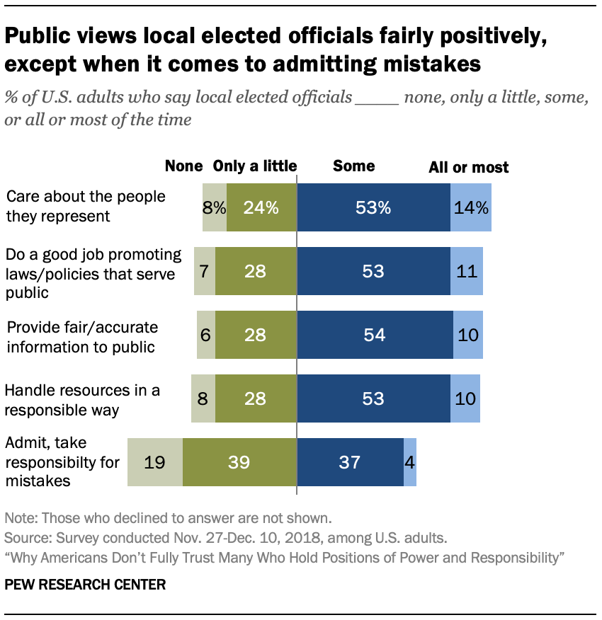 Public views local elected officials fairly positively, except when it comes to admitting mistakes