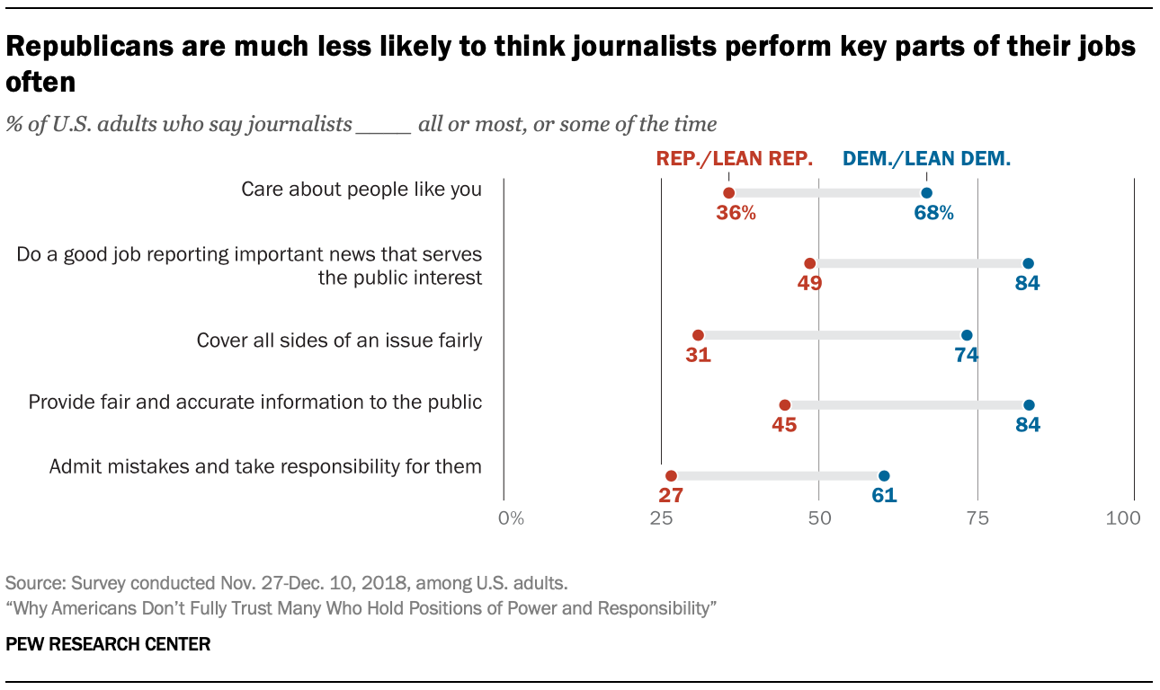 Republicans are much less likely to think journalists perform key parts of their jobs often