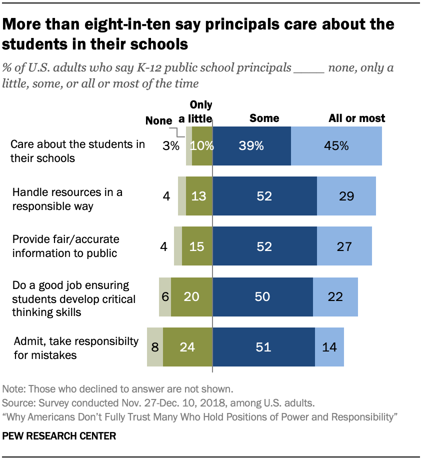 More than eight-in-ten say principals care about the students in their schools