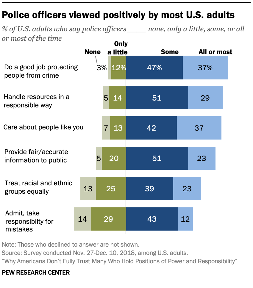 Police officers viewed positively by most U.S. adults