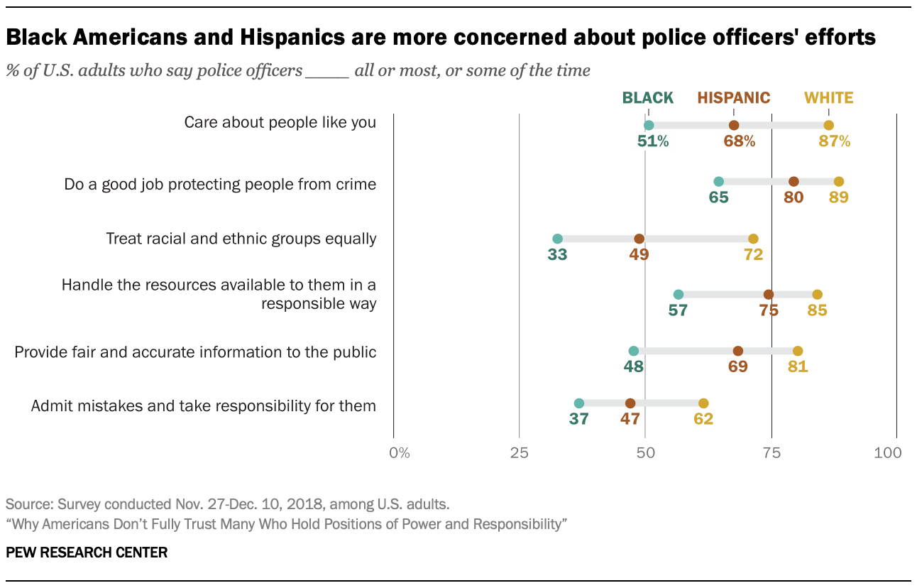 Black Americans and Hispanics are more concerned about police officers' efforts