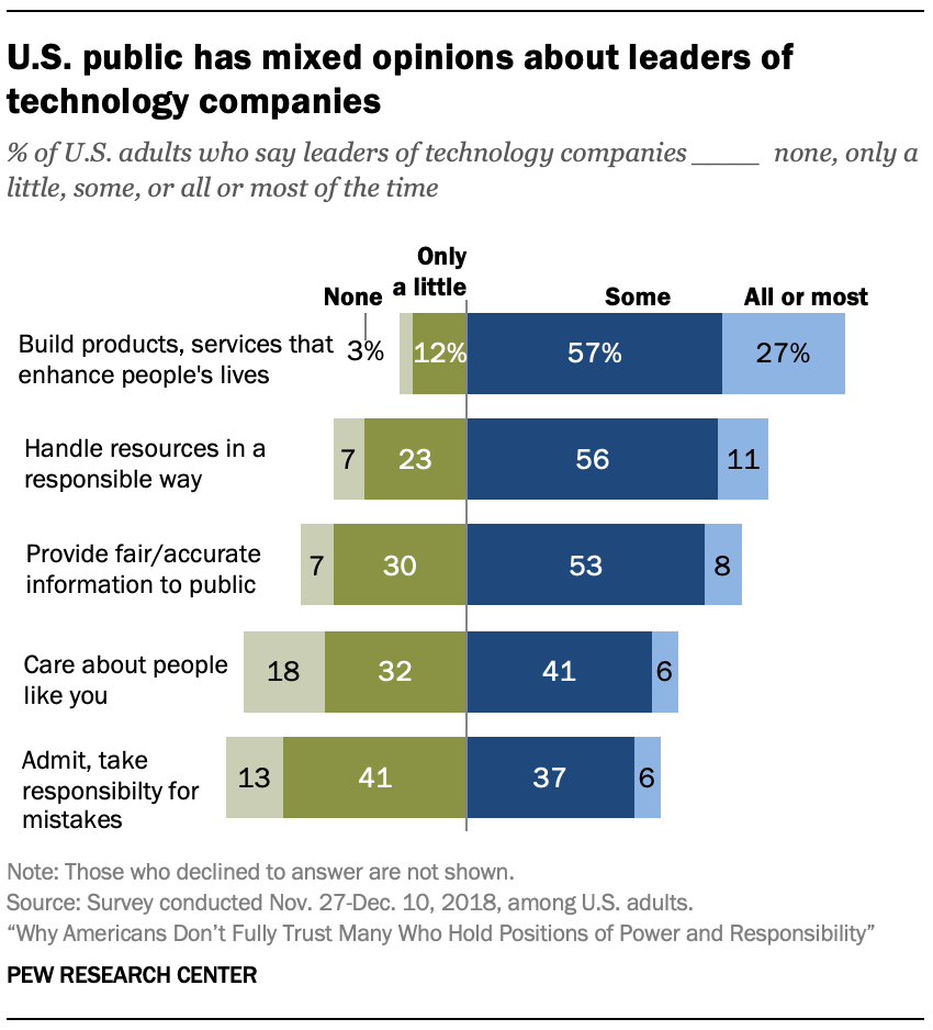 U.S. public has mixed opinions about leaders of technology companies
