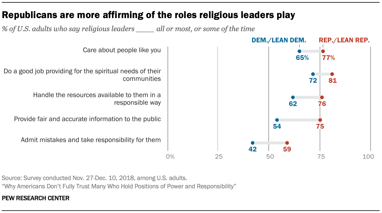 Republicans are more affirming of the roles religious leaders play