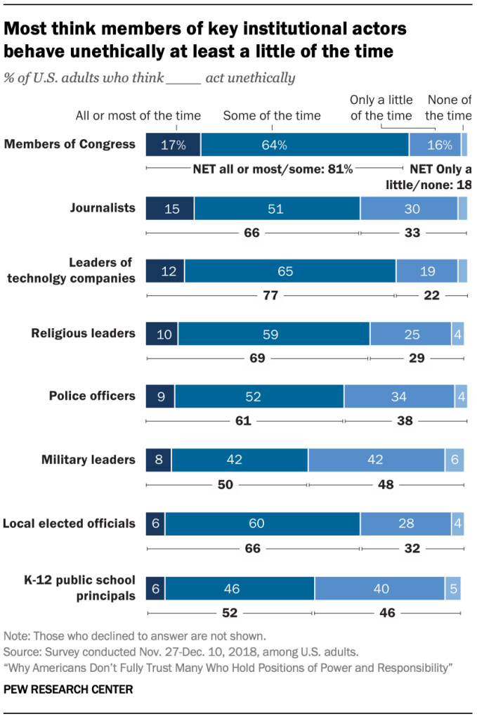 Most think members of key institutional actors behave unethically at least a little of the time