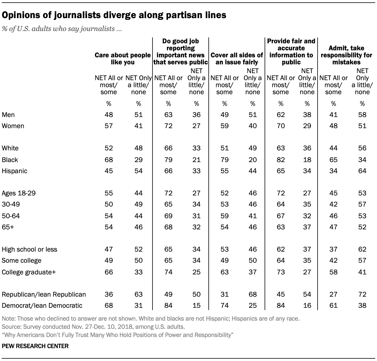 Opinions of journalists diverge along partisan lines