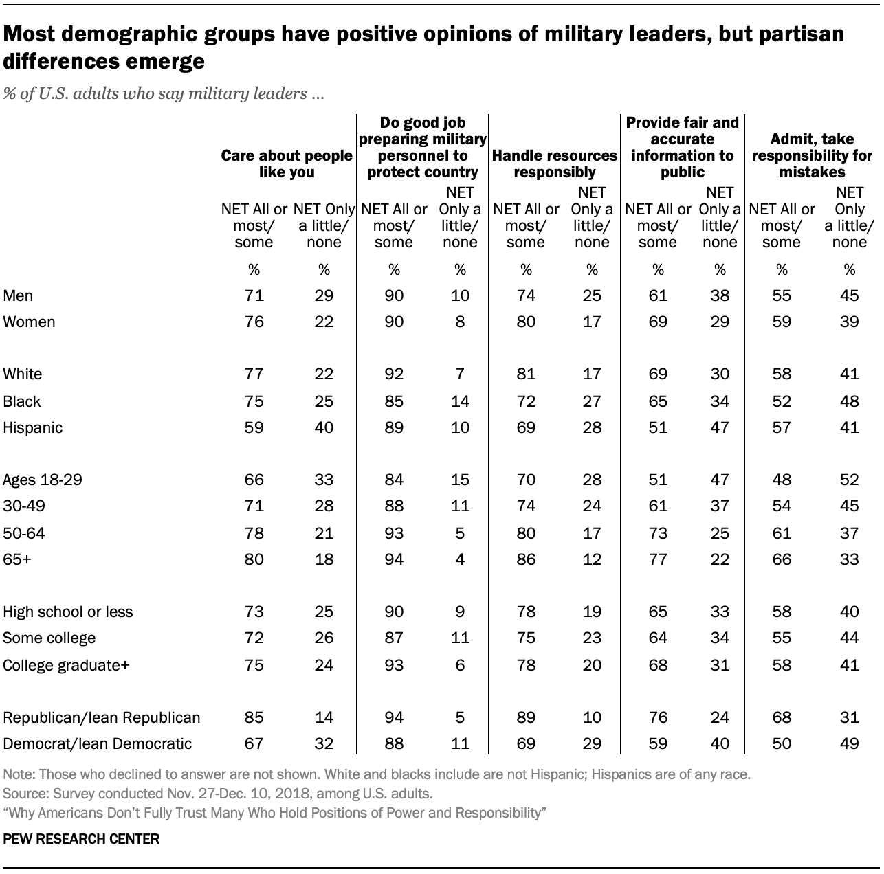Most demographic groups have positive opinions of military leaders, but partisan differences emerge