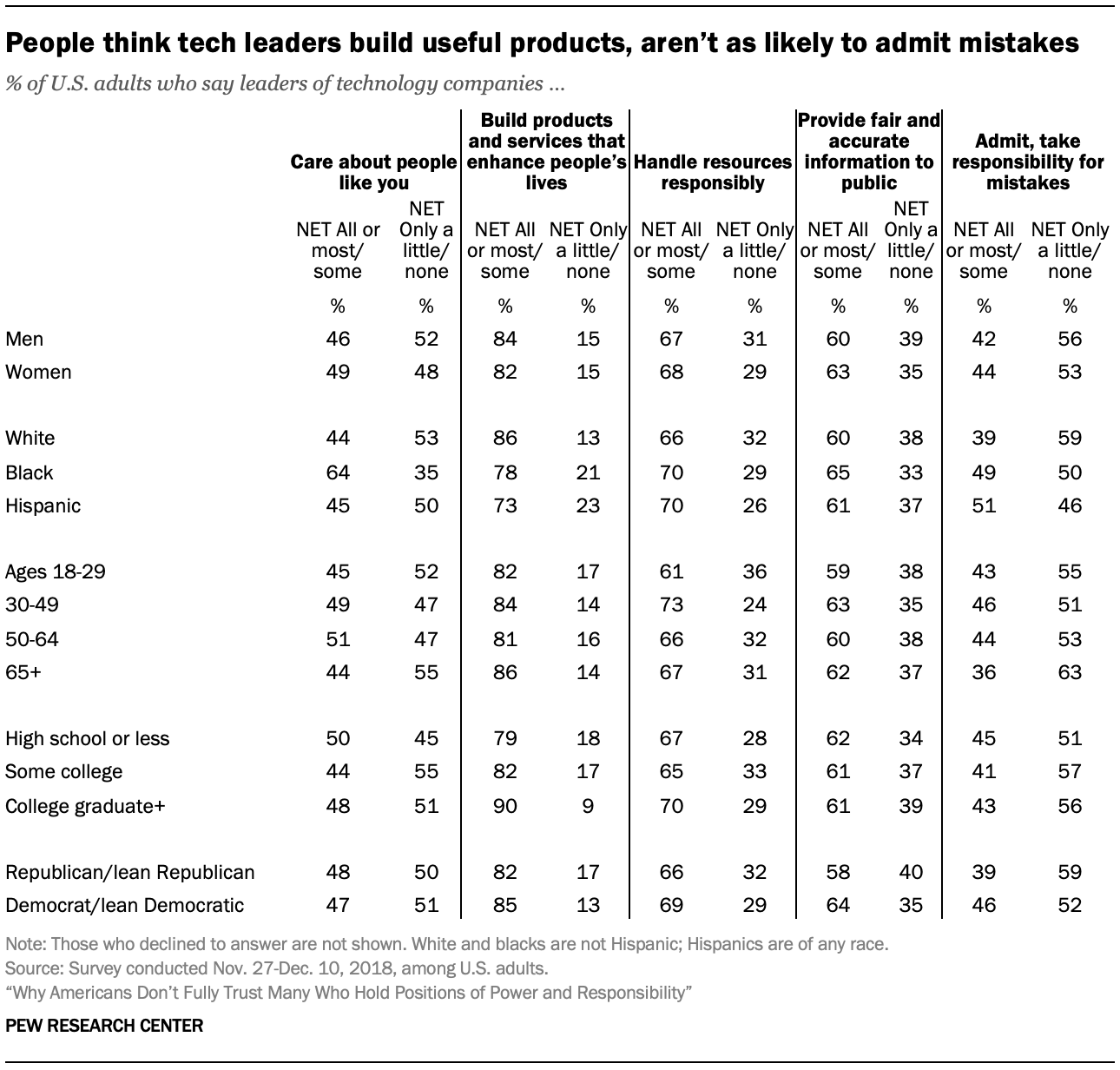 People think tech leaders build useful products, aren't as likely to admit mistakes