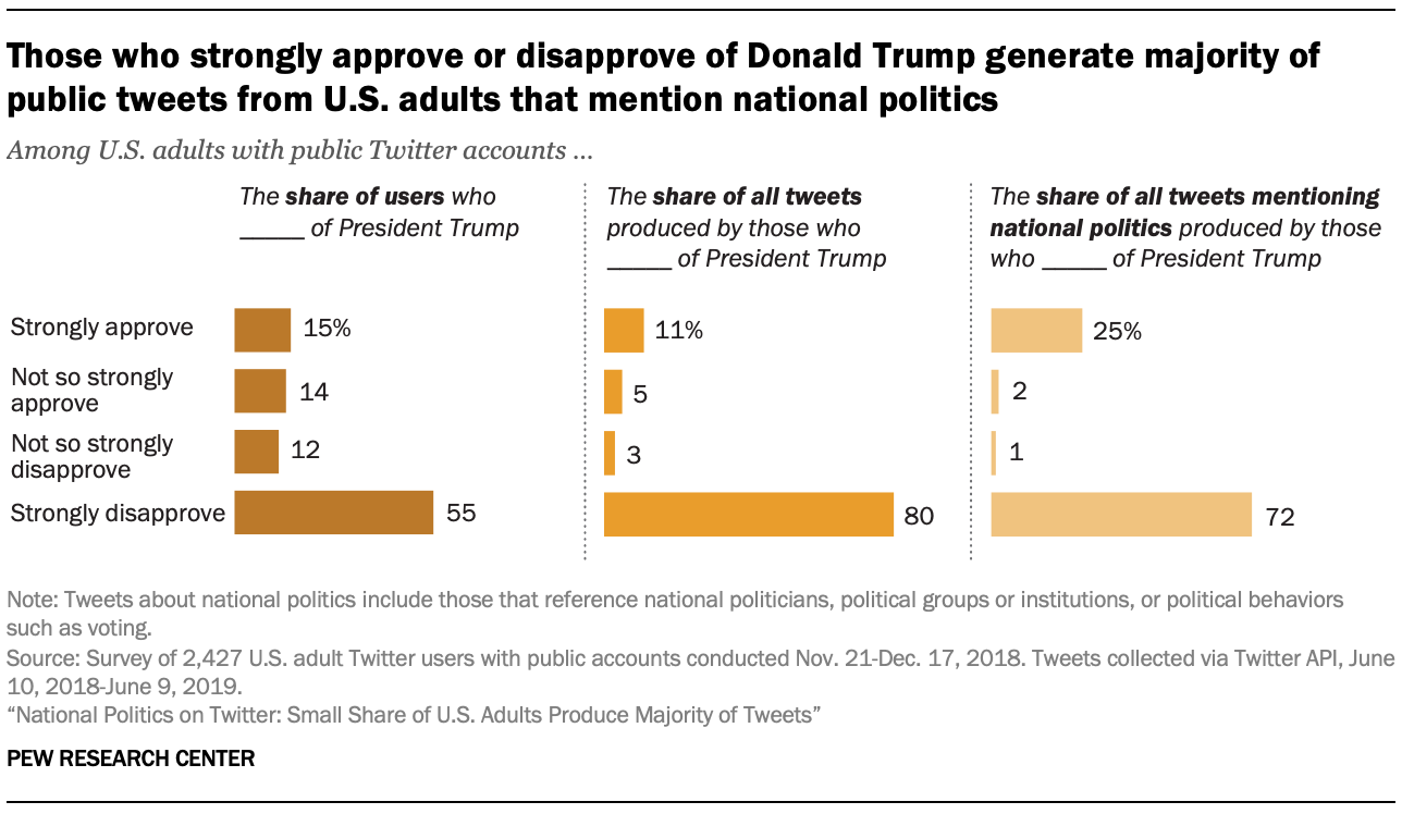 Those who strongly approve or disapprove of Donald Trump generate majority of public tweets from U.S. adults that mention national politics