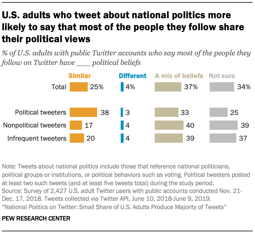 U.S. adults who tweet about national politics more likely to say that most of the people they follow share their political views