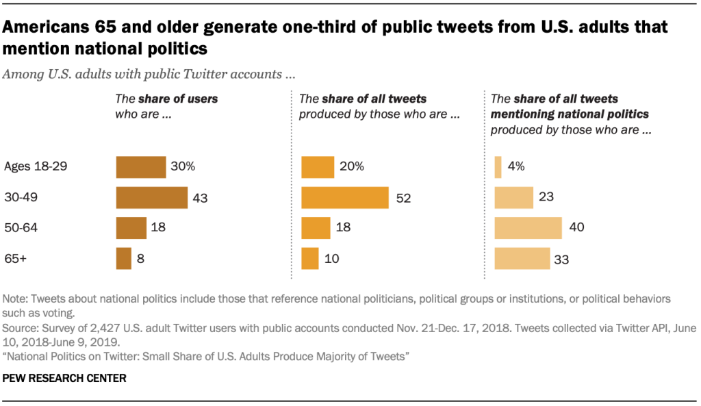 Americans 65 and older generate one-third of public tweets from U.S. adults that mention national politics