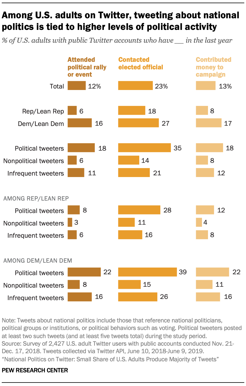 Among U.S. adults on Twitter, tweeting about national politics is tied to higher levels of political activity