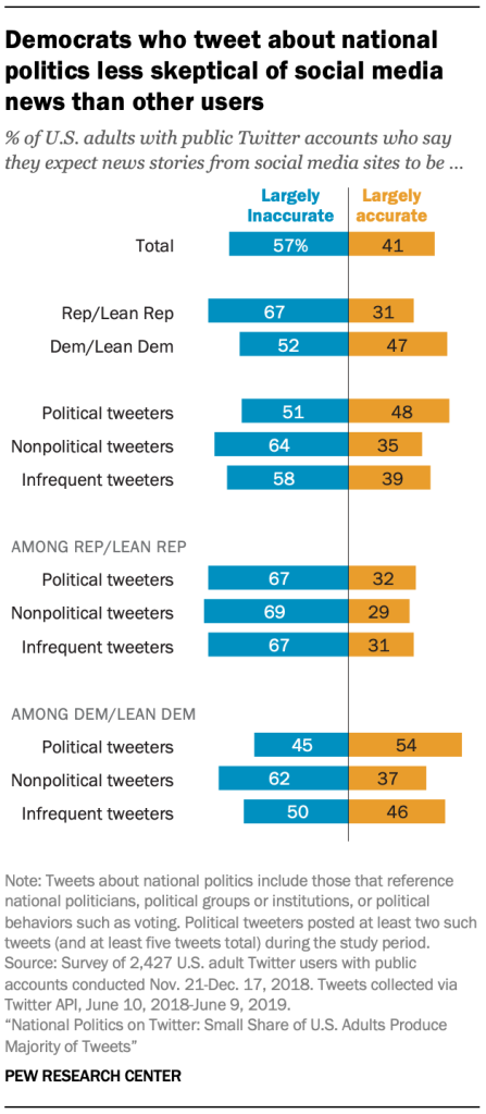 Democrats who tweet about national politics less skeptical of social media news than other users