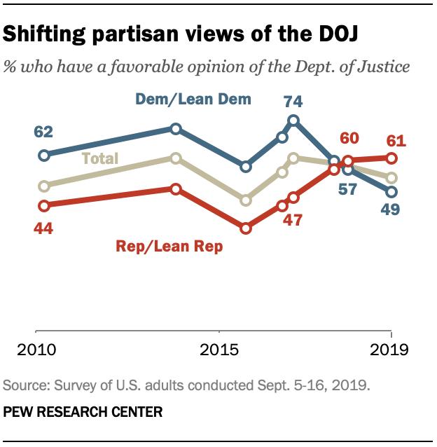 Shifting partisan views of the DOJ