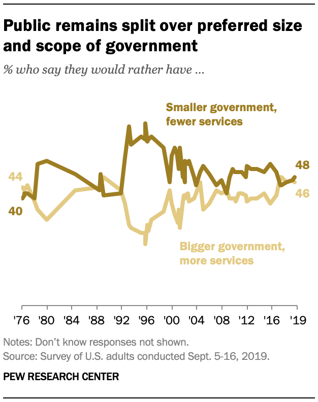 Public remains split over preferred size and scope of government