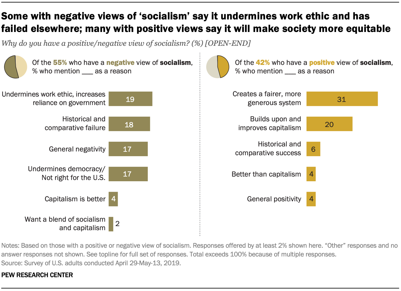 Some with negative views of 'socialism' say it undermines work ethic and has failed elsewhere; many with positive views say it will make society more equitable