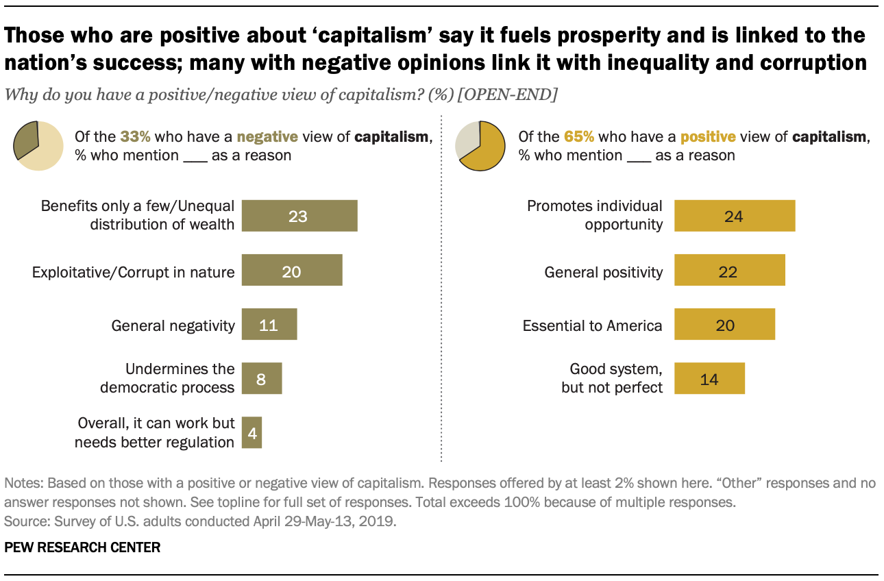 Those who are positive about 'capitalism' say it fuels prosperity and is linked to the nation's success; many with negative opinions link it with inequality and corruption