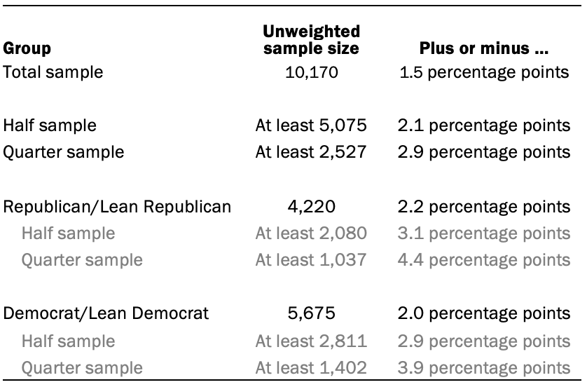 The unweighted sample sizes and the error attributable to sampling