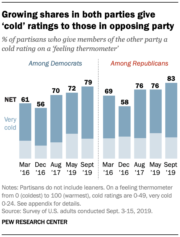 Growing shares in both parties give 'cold' ratings to those in opposing party