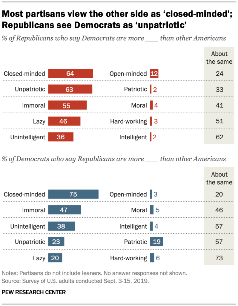 Most partisans view the other side as 'closed-minded'; Republicans see Democrats as 'unpatriotic'