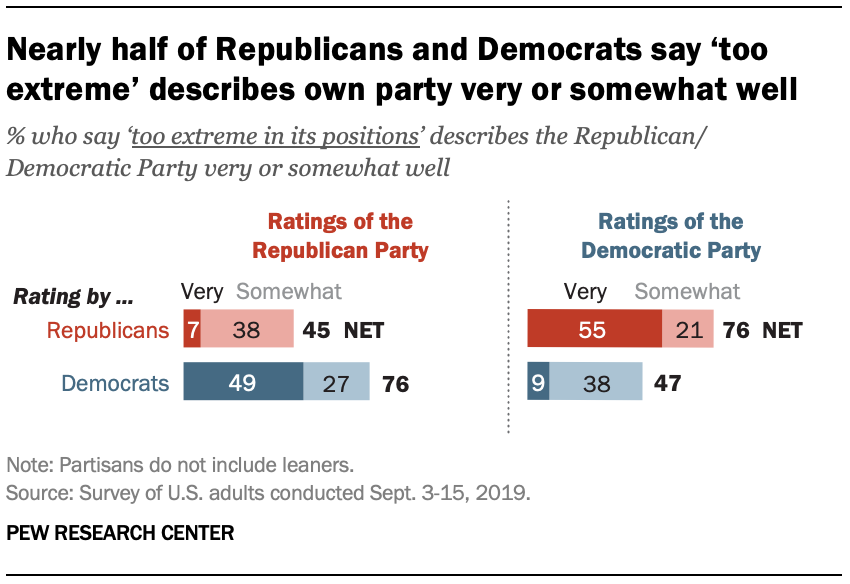 Nearly half of Republicans and Democrats say 'too extreme' describes own party very or somewhat well