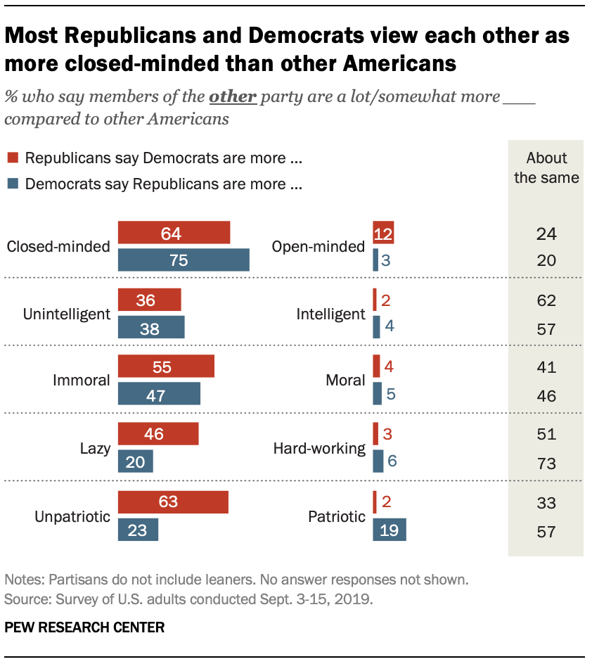 Most Republicans and Democrats view each other as more closed-minded than other Americans