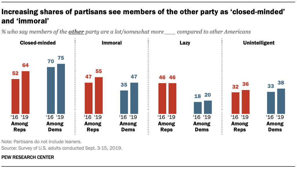 Increasing shares of partisans see members of the other party as 'closed-minded' and 'immoral'