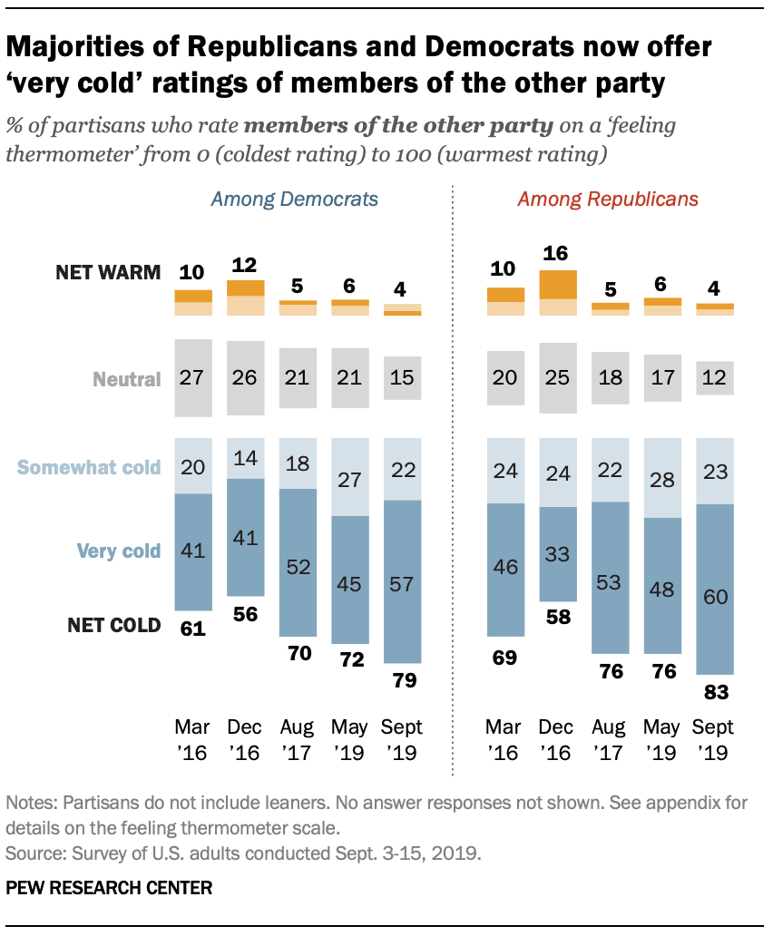 Majorities of Republicans and Democrats now offer 'very cold' ratings of members of the other party