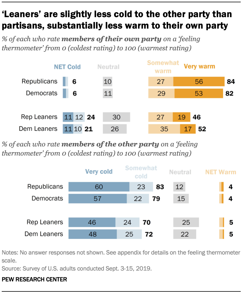'Leaners' are slightly less cold to the other party than partisans, substantially less warm to their own party