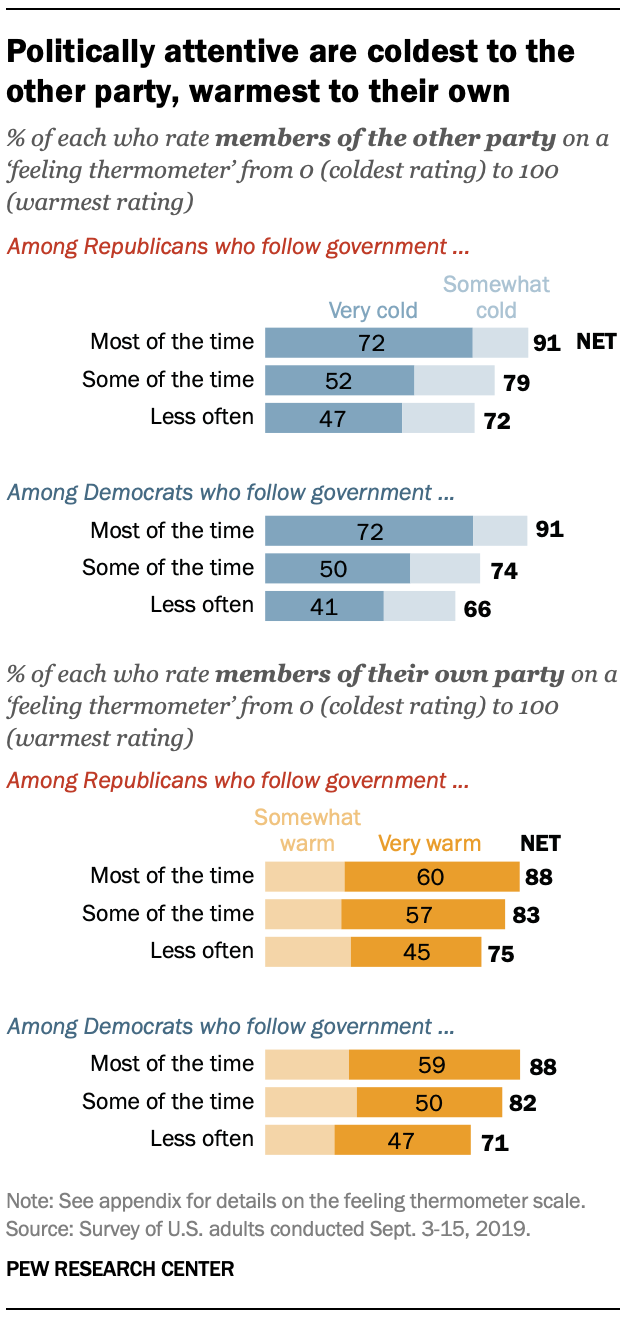 Politically attentive are coldest to the other party, warmest to their own