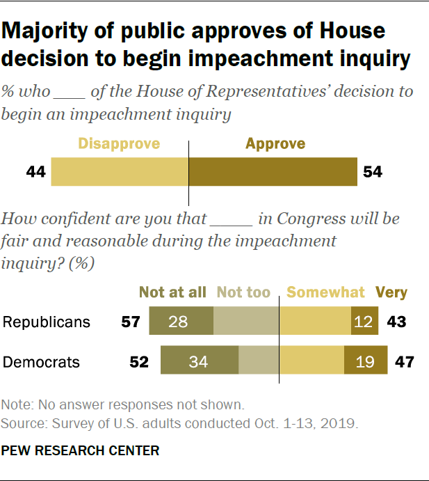 Majority of public approves of House decision to begin impeachment inquiry