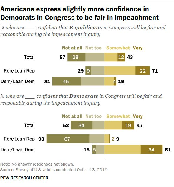 Americans express slightly more confidence in Democrats in Congress to be fair in impeachment
