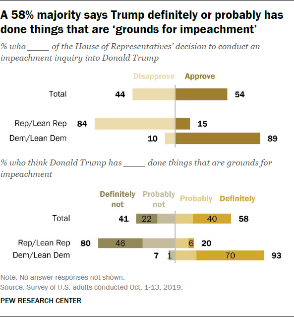 A 58% majority says Trump definitely or probably has done things that are 'grounds for impeachment'