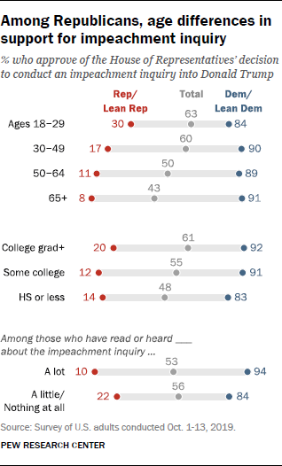Among Republicans, age differences in support for impeachment inquiry