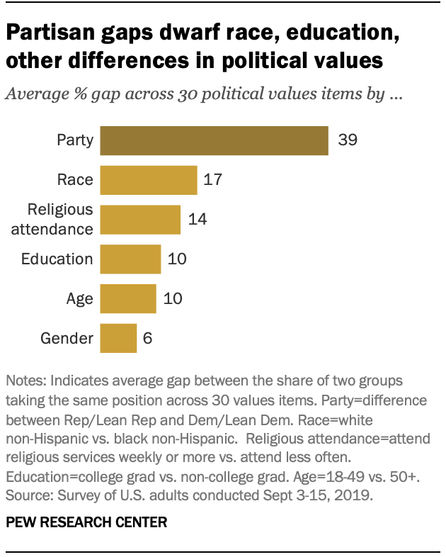 A chart showing that partisan gaps dwarf race, education, other differences in political values