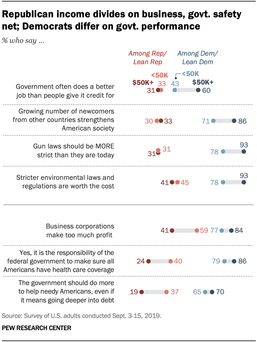 A chart shows that Republican income divides on business, govt. safety net; Democrats differ on govt. performance