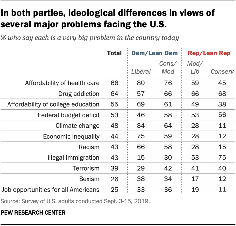 A chart shows in both parties, ideological differences in views of several major problems facing the U.S.