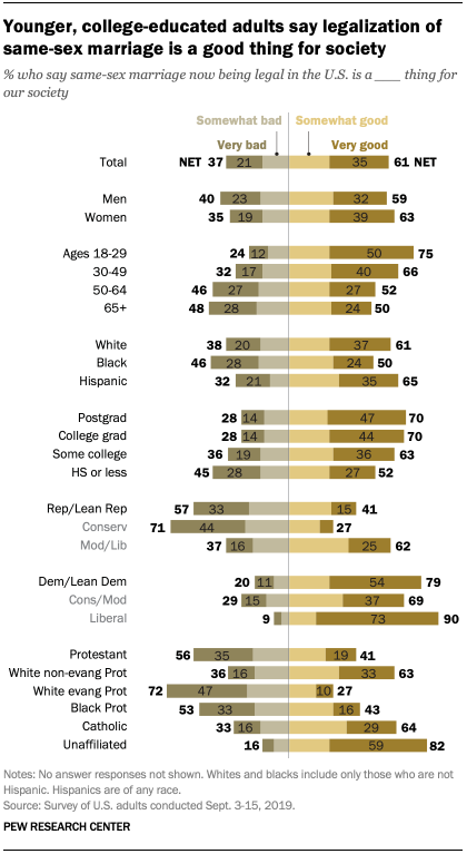 Younger, college-educated adults say legalization of same-sex marriage is a good thing for society