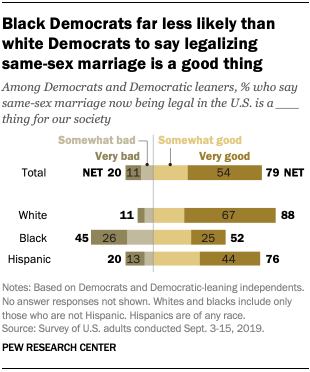 Black Democrats far less likely than white Democrats to say legalizing same-sex marriage is a good thing
