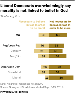 Liberal Democrats overwhelmingly say morality is not linked to belief in God