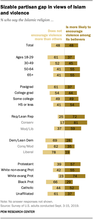 Sizable partisan gap in views of Islam and violence