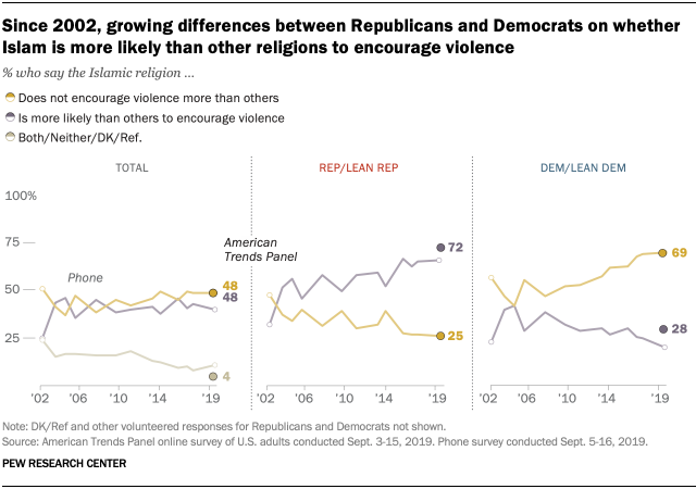 Since 2002, growing differences between Republicans and Democrats on whether Islam is more likely than other religions to encourage violence