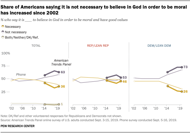 Share of Americans saying it is not necessary to believe in God in order to be moral has increased since 2002