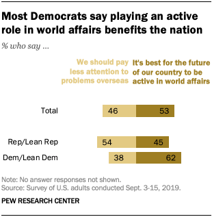 Most Democrats say playing an active role in world affairs benefits the nation