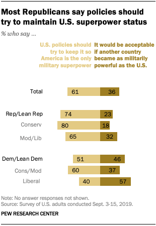 Most Republicans say policies should try to maintain U.S. superpower status