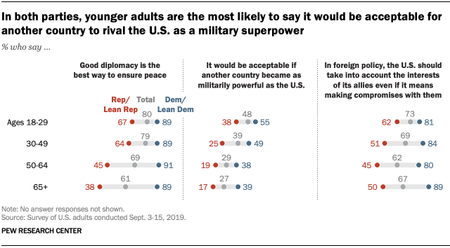 In both parties, younger adults are the most likely to say it would be acceptable for another country to rival the U.S. as a military superpower