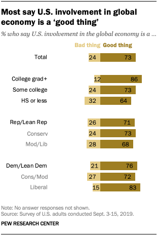 Most say U.S. involvement in global economy is a 'good thing'
