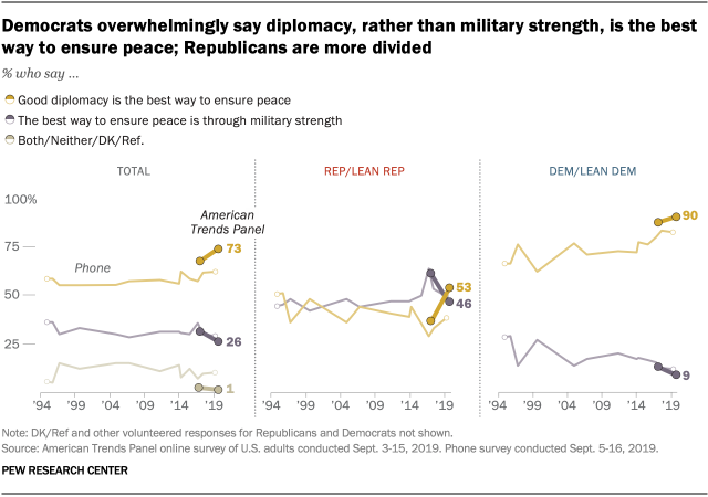 Democrats overwhelmingly say diplomacy, rather than military strength, is the best way to ensure peace; Republicans are more divided