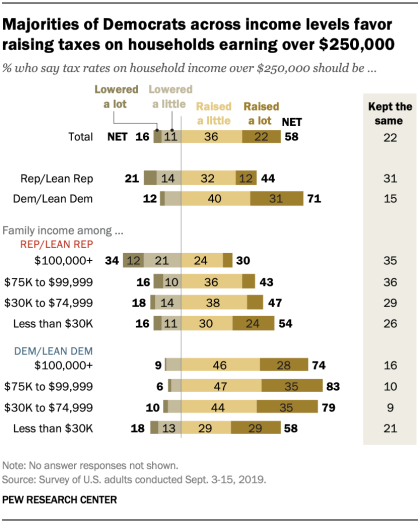 Majorities of Democrats across income levels favor raising taxes on households earning over $250,000